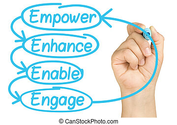 hand writing Empower Enhance Enable Engage employee...