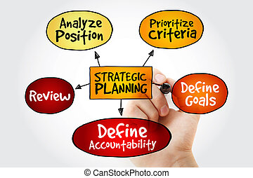 Hand writing Strategic Planning mind map flowchart business concept for presentations and reports