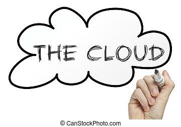 Hand writing the cloud
