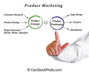 handel, produkt