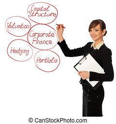 handlowy, diagram, od, zbiorowe finanse