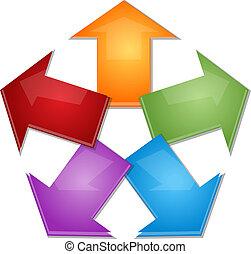 handlowy, spoinowanie, strzały, ilustracja, diagram, piątka,...
