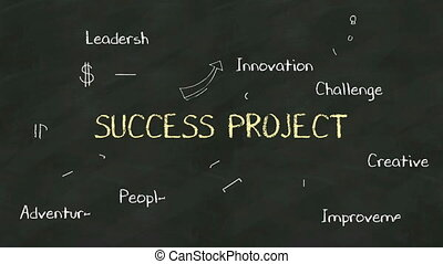 Handwriting concept of 'Success Project' at chalkboard. with various diagram.