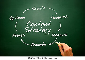 Handwriting of Content Strategy concept, SEO presentation backgr