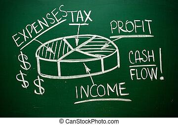 Handwritten Cash Flow pie chart on a blackboard