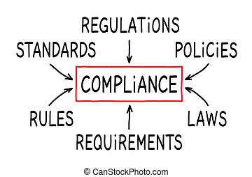 Handwritten Compliance Flow Chart Concept