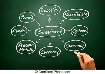 Handwritten Investment mind map graph, types of investing on...