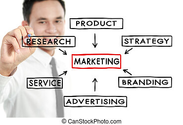 businessman draw marketing concept