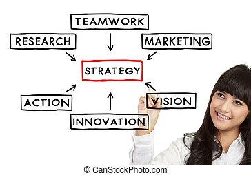 businesswoman draw Strategy concept