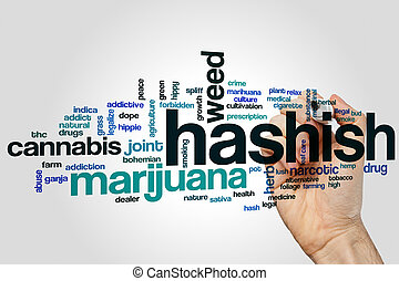 Hashish word cloud
