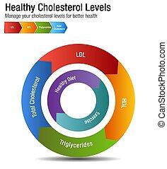 hdl, diagramme, ldl, sanguine, cholestérol, total, triglycerides