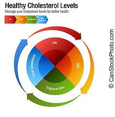 hdl, tabel, ldl, bloed, cholesterol, totaal, triglycerides