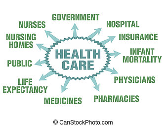 Health care - Some possible topics about health care