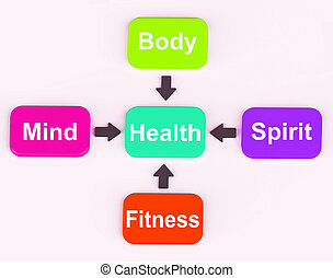 Health Diagram Showing Mental Spiritual Physical And Fitness...