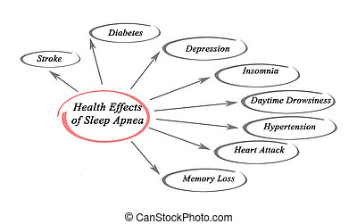 Health Effects of Sleep Apnea