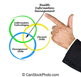Health Information Management