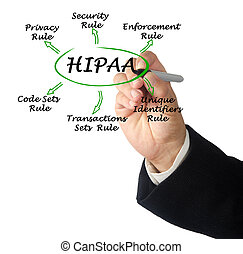 Health Insurance Portability and Accountability