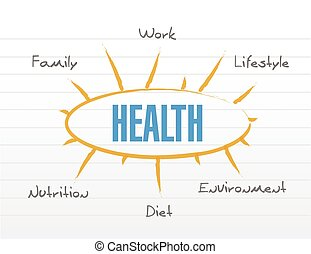 health model diagram list