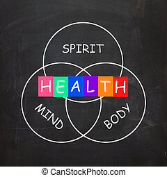 Health of Spirit Mind and Body Means Mindfulness - Health of...