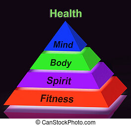 Health Pyramid Sign Meaning Mind Body Spirit Holistic Wellbeing