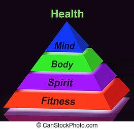 Health Pyramid Sign Means Mind Body Spirit Holistic...