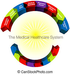 Healthcare Categories - An image of a 3d medical healthcare...