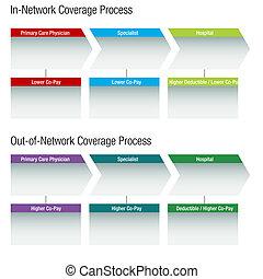 healthcare, diagramme, réseau