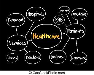 Healthcare mind map flowchart, health concept