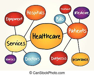 Healthcare mind map flowchart