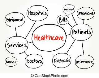 Healthcare mind map, health concept for presentations and reports