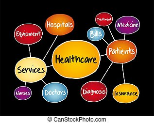 Healthcare mind map, health concept