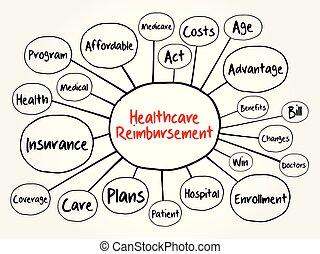 Healthcare Reimbursement mind map flowchart, health concept...