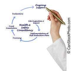 health&safety, konsultation