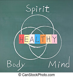 Healthy concept, Spirit, Body and Mind, drawing on ...