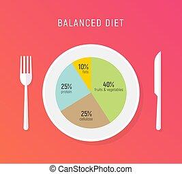 Healthy diet food, balance nutrition plate. Vector health...