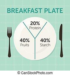 Healthy eating plate diagram. Breakfast