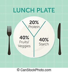 Healthy eating plate diagram. Lunch