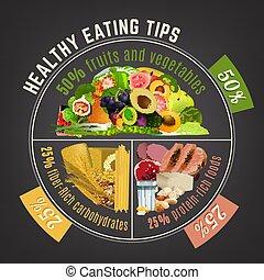 Healthy Eating Plate - Healthy eating plate. Infographic...