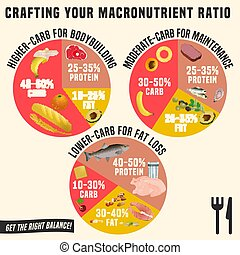 Healthy Eating Plates - Crafting your macronutrient ratio....