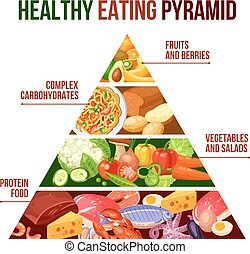 Healthy Eating Pyramid Poster - Flat poster of healthy...