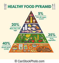 Healthy food pyramid. Infographic pictures with visualization of different groups of nutritions from food