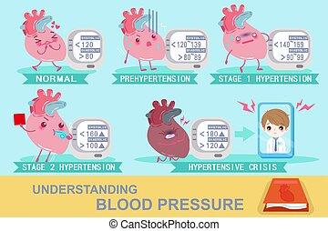 understanding blood pressure - heart with understanding...