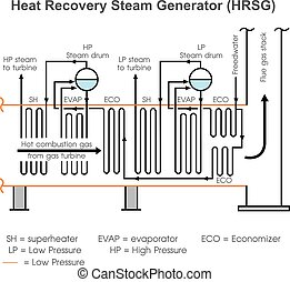 A heat recovery steam generator is an energy recovery heat exchanger that recovers heat from a hot gas stream. It produces steam that can be used in a process or used to drive a steam turbine (combined cycle). Vector, Illustration.