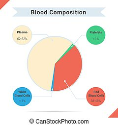 hel, komposition, blod