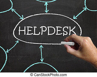 Helpdesk Blackboard Shows Support Solutions And Advice