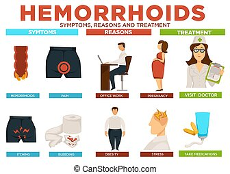 Hemorrhoids symptoms reasons and treatment poster vector