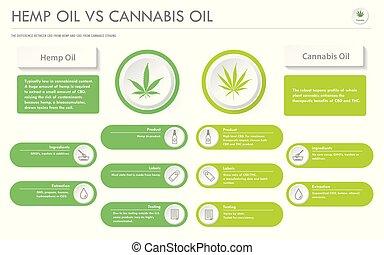 Hemp Oil vs Cannabis Oil horizontal business infographic