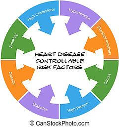 herz, groß, begriff, bedingungen, risiko, faktoren, bluthochdruck, krankheit, hingekritzelt, controllable, beanspruchen, solch, kreis, more., qualmende