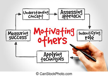 het motiveren, anderen