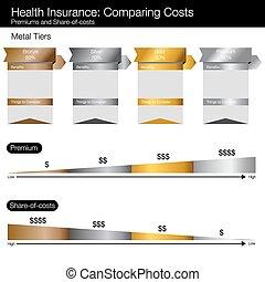 het vergelijken, kosten, tabel, gezondheidszorg